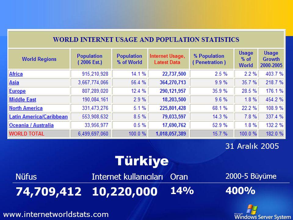 Bilgi Güvenliği Günü Gizli Tehlikeler Murat Eraydın CEH, CISSP, MCSE, MCT meraydin@microsoft.com