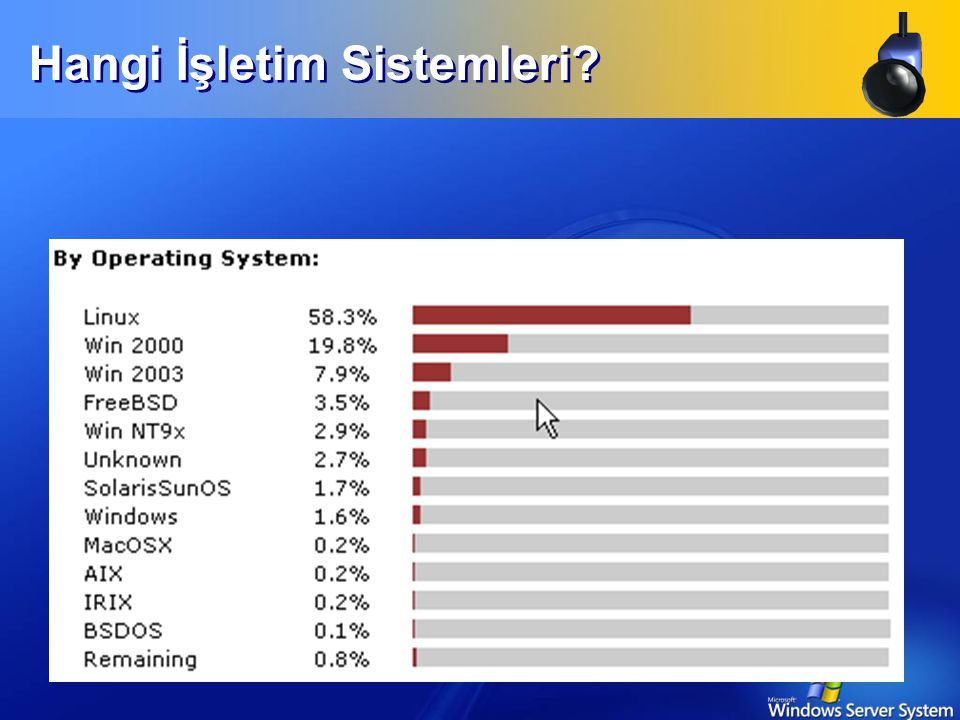 Saldırı İstatistikleri  İstatistikler  1.2M+ web sitesi hack'lendi  Günde 1000+  Neden önemli.