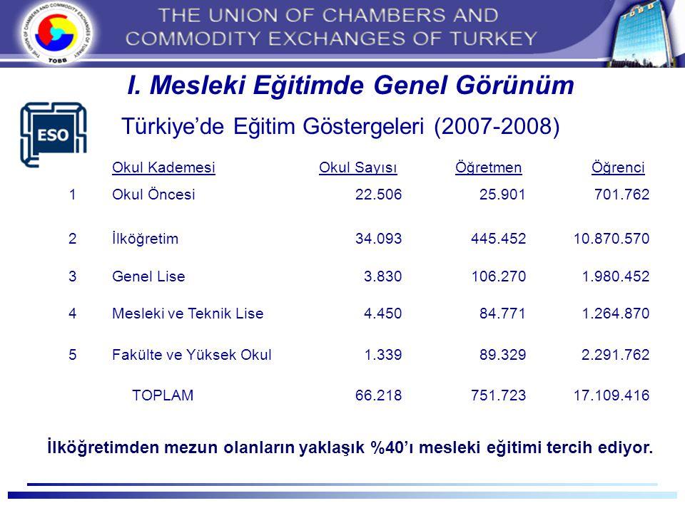 I. Mesleki Eğitimde Genel Görünüm Türkiye'de Eğitim Göstergeleri (2007-2008) Okul Kademesi Okul Sayısı Öğretmen Öğrenci 1Okul Öncesi22.50625.901701.76