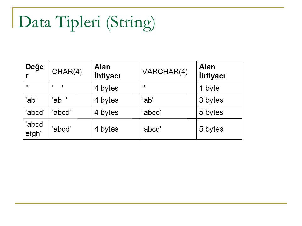 Data Tipleri (String)  5 bytes 'abcd' 4 bytes 'abcd' 'abcd efgh' 5 bytes 'abcd' 4 bytes 'abcd' 3 bytes 'ab' 4 bytes 'ab ' 1 byte '' 4 bytes ' '' Alan