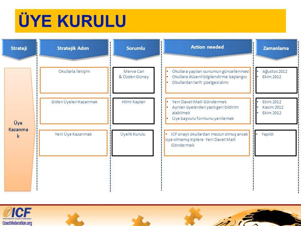 ÜYE KURULU Strateji Sorumlu Action needed Zamanlama Üye Kazanma k Stratejik Adım Merve Can & Özden Güney • Okullara yapılan sunumun güncellenmesi • Okullara düzenli bilgilendirme başlangıcı • Okullardan tarih çizelgesi alımı Okullarla İletişim • Ağustos 2012 • Ekim 2012 Hilmi Kaplan • Yeni Davet Maili Göndermek • Ayrılan üyelerden yazılı geri bildirim alabilmek • Üye başvuru formunu yenilemek Giden Üyeleri Kazanmak • Ekim 2012 • Kasım 2012 • Ekim 2012 Üyelik Kurulu • ICF onaylı okullardan mezun olmuş ancak üye olmamış kişilere Yeni Davet Maili Göndermek Yeni Üye Kazanmak • Yapıldı