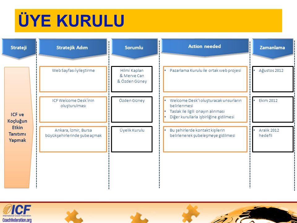 ÜYE KURULU Strateji Sorumlu Action needed ICF ve Koçluğun Etkin Tanıtımı Yapmak ICF ve Koçluğun Etkin Tanıtımı Yapmak Zamanlama Stratejik Adım Hilmi Kaplan & Merve Can & Özden Güney • Pazarlama Kurulu ile ortak web projesiWeb Sayfası İyileştirme • Ağustos 2012 Özden Güney • Welcome Desk'i oluşturacak unsurların belirlenmesi • Taslak ile ilgili onayın alınması • Diğer kurullarla işbirliğine gidilmesi ICF Welcome Desk'inin oluşturulması • Ekim 2012 Üyelik Kurulu • Bu şehirlerde kontakt kişilerin belirlenerek şubeleşmeye gidilmesi Ankara, İzmir, Bursa büyükşehirlerinde şube açmak • Aralık 2012 hedefli