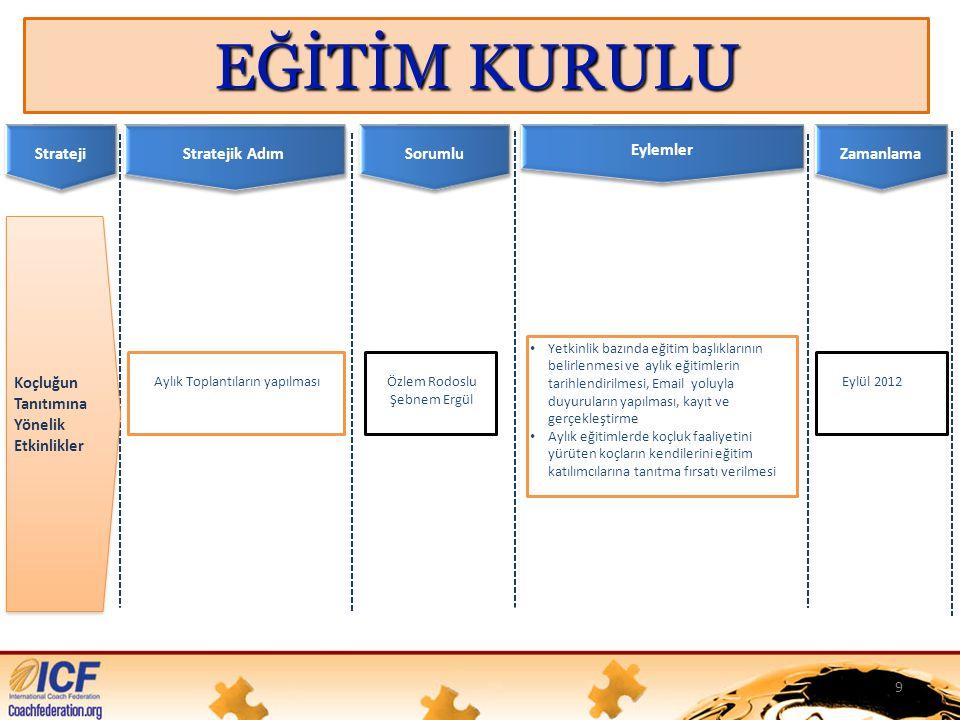 Strateji Sorumlu Eylemler Zamanlama Stratejik Adım Özlem Rodoslu Şebnem Ergül • Yetkinlik bazında eğitim başlıklarının belirlenmesi ve aylık eğitimlerin tarihlendirilmesi, Email yoluyla duyuruların yapılması, kayıt ve gerçekleştirme • Aylık eğitimlerde koçluk faaliyetini yürüten koçların kendilerini eğitim katılımcılarına tanıtma fırsatı verilmesi Eylül 2012 Koçluğun Tanıtımına Yönelik Etkinlikler Aylık Toplantıların yapılması 9 EĞİTİM KURULU