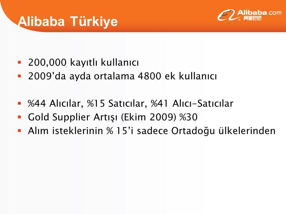 Alibaba Türkiye  200,000 kayıtlı kullanıcı  2009'da ayda ortalama 4800 ek kullanıcı  %44 Alıcılar, %15 Satıcılar, %41 Alıcı-Satıcılar  Gold Supplier Artışı (Ekim 2009) %30  Alım isteklerinin % 15'i sadece Ortadoğu ülkelerinden