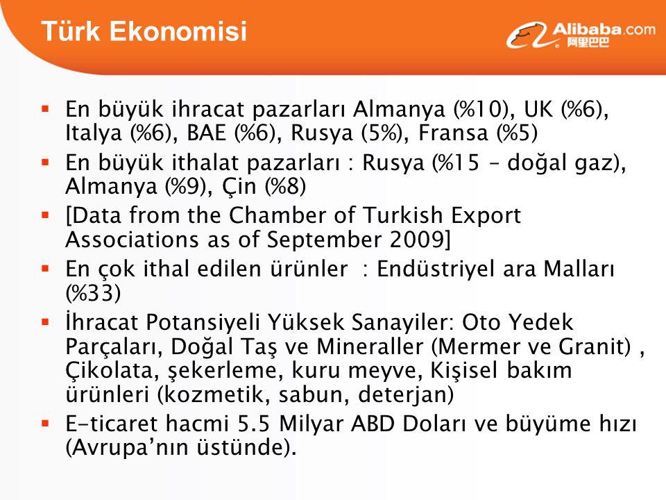 Türk Ekonomisi  En büyük ihracat pazarları Almanya (%10), UK (%6), Italya (%6), BAE (%6), Rusya (5%), Fransa (%5)  En büyük ithalat pazarları : Rusya (%15 – doğal gaz), Almanya (%9), Çin (%8)  [Data from the Chamber of Turkish Export Associations as of September 2009]  En çok ithal edilen ürünler : Endüstriyel ara Malları (%33)  İhracat Potansiyeli Yüksek Sanayiler: Oto Yedek Parçaları, Doğal Taş ve Mineraller (Mermer ve Granit), Çikolata, şekerleme, kuru meyve, Kişisel bakım ürünleri (kozmetik, sabun, deterjan)  E-ticaret hacmi 5.5 Milyar ABD Doları ve büyüme hızı (Avrupa'nın üstünde).
