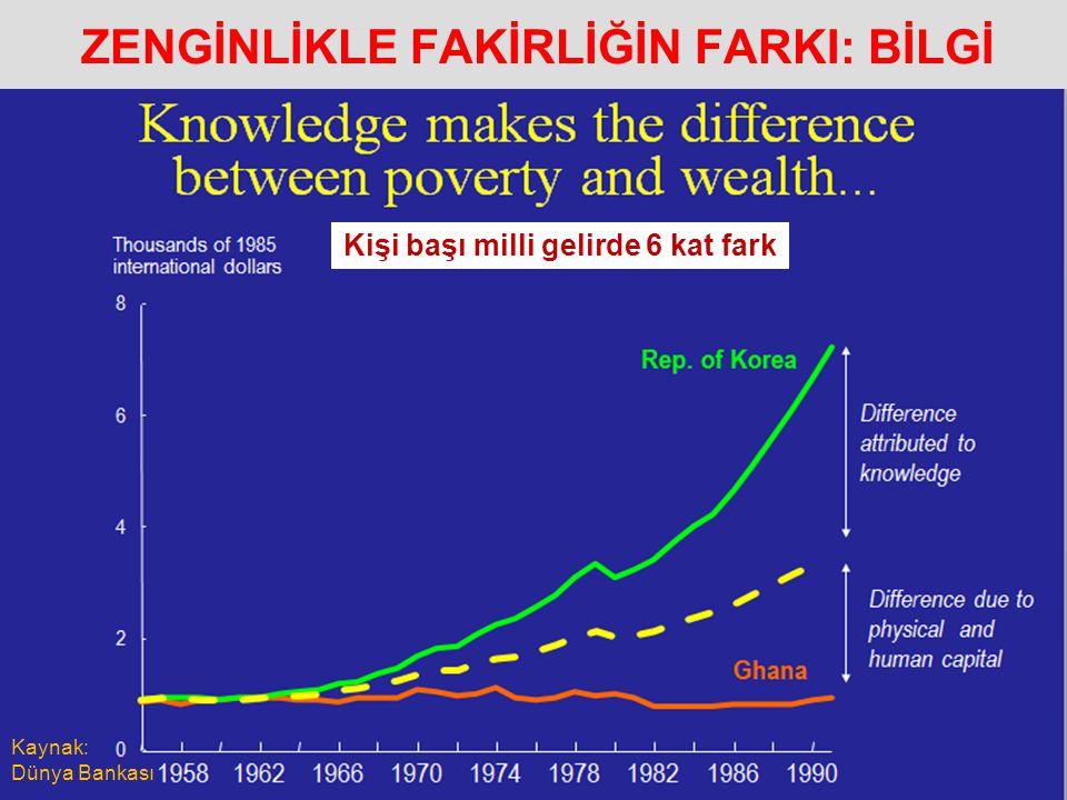 ZENGİNLİKLE FAKİRLİĞİN FARKI: BİLGİ 25 Kaynak: Dünya Bankası Kişi başı milli gelirde 6 kat fark