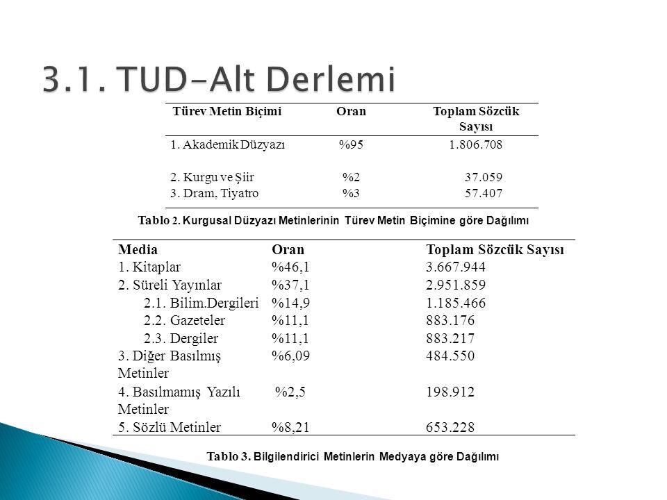 Türev Metin BiçimiOranToplam Sözcük Sayısı 1.Akademik Düzyazı%951.806.708 2.