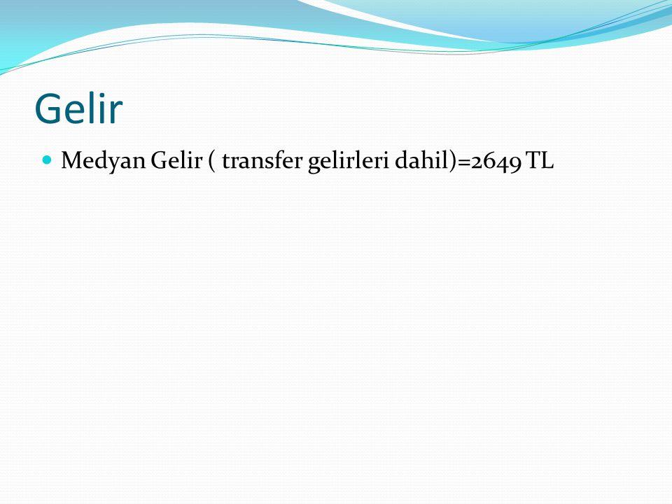 Gelir  Medyan Gelir ( transfer gelirleri dahil)=2649 TL