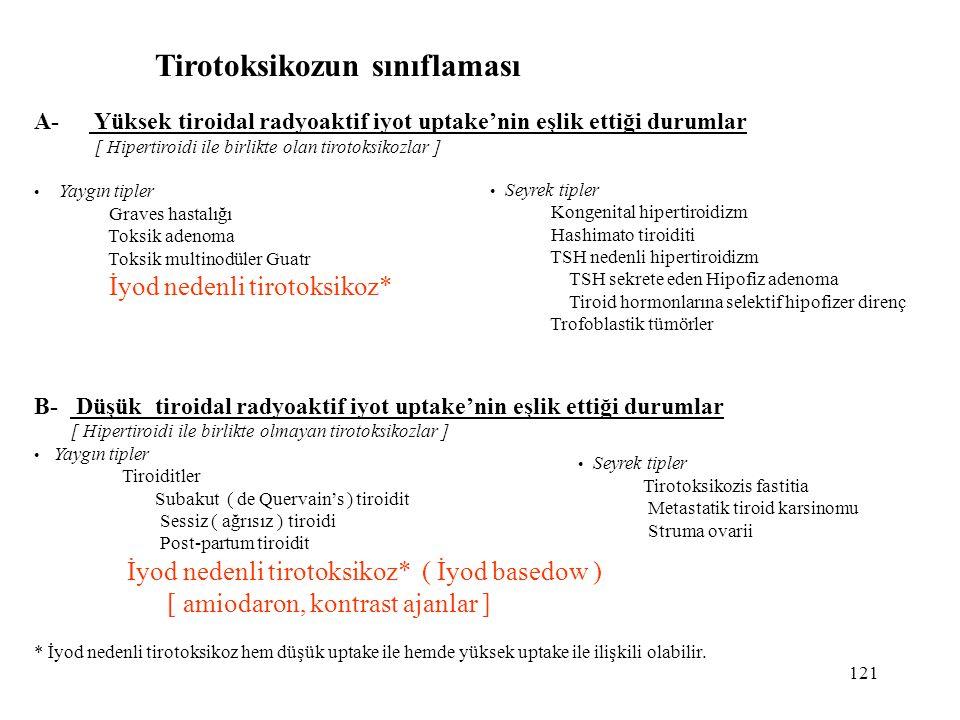 121 Tirotoksikozun sınıflaması A- Yüksek tiroidal radyoaktif iyot uptake'nin eşlik ettiği durumlar [ Hipertiroidi ile birlikte olan tirotoksikozlar ]