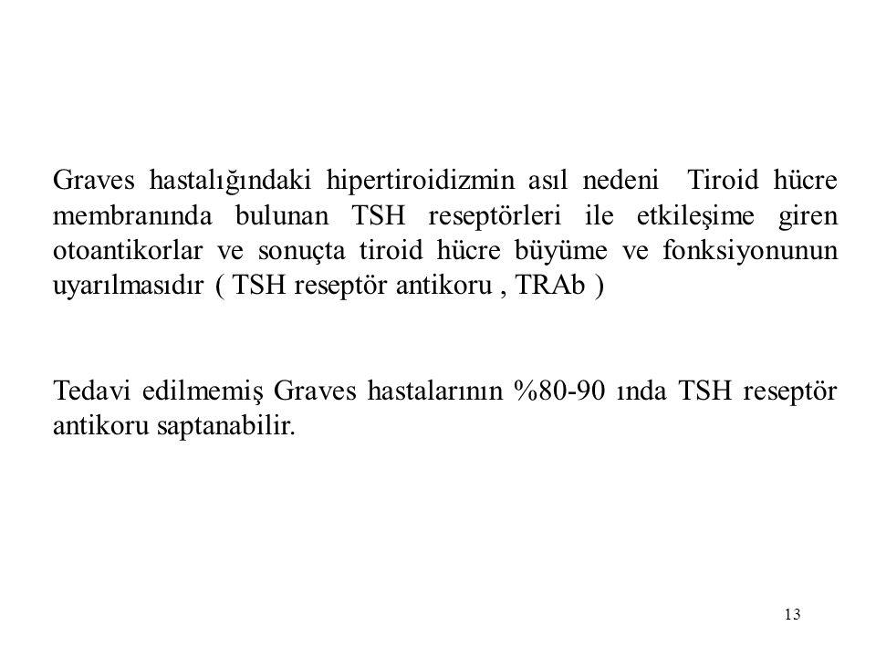 13 Graves hastalığındaki hipertiroidizmin asıl nedeni Tiroid hücre membranında bulunan TSH reseptörleri ile etkileşime giren otoantikorlar ve sonuçta