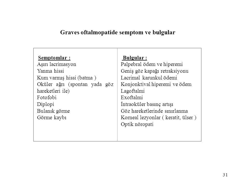31 Graves oftalmopatide semptom ve bulgular Semptomlar : Aşırı lacrimasyon Yanma hissi Kum varmış hissi (batma ) Oküler ağrı (spontan yada göz hareket