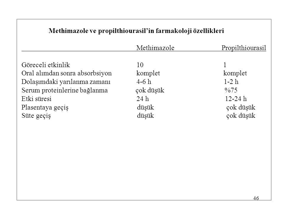 46 Methimazole ve propilthiourasil'in farmakoloji özellikleri Methimazole Propilthiourasil Göreceli etkinlik 10 1 Oral alımdan sonra absorbsiyon kompl