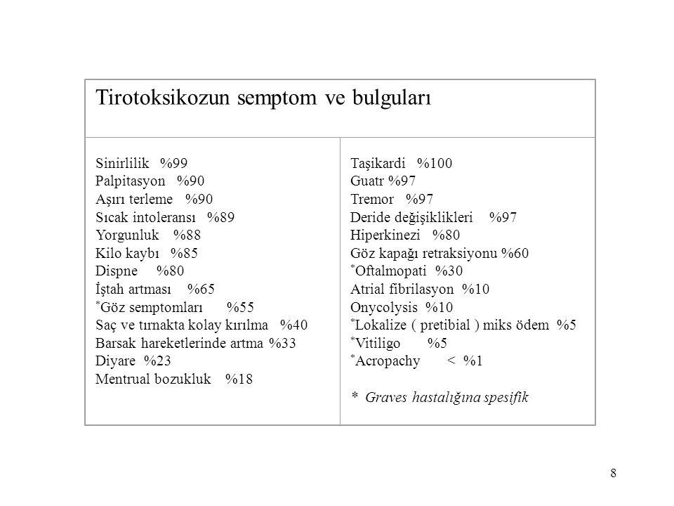 8 Tirotoksikozun semptom ve bulguları Sinirlilik %99 Palpitasyon %90 Aşırı terleme %90 Sıcak intoleransı %89 Yorgunluk %88 Kilo kaybı %85 Dispne %80 İ