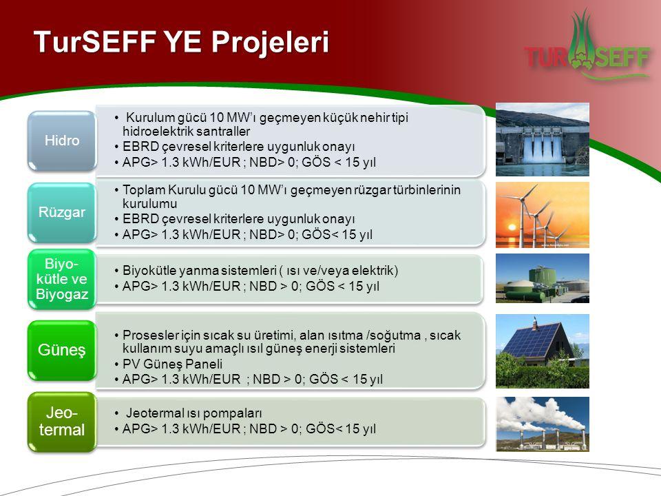 • Kurulum gücü 10 MW'ı geçmeyen küçük nehir tipi hidroelektrik santraller •EBRD çevresel kriterlere uygunluk onayı •APG> 1.3 kWh/EUR ; NBD> 0; GÖS < 15 yıl Hidro •Toplam Kurulu gücü 10 MW'ı geçmeyen rüzgar türbinlerinin kurulumu •EBRD çevresel kriterlere uygunluk onayı •APG> 1.3 kWh/EUR ; NBD> 0; GÖS< 15 yıl Rüzgar •Biyokütle yanma sistemleri ( ısı ve/veya elektrik) •APG> 1.3 kWh/EUR ; NBD > 0; GÖS < 15 yıl Biyo- kütle ve Biyogaz •Prosesler için sıcak su üretimi, alan ısıtma /soğutma, sıcak kullanım suyu amaçlı ısıl güneş enerji sistemleri •PV Güneş Paneli •APG> 1.3 kWh/EUR ; NBD > 0; GÖS < 15 yıl Güneş • Jeotermal ısı pompaları •APG> 1.3 kWh/EUR ; NBD > 0; GÖS< 15 yıl Jeo- termal TurSEFF YE Projeleri