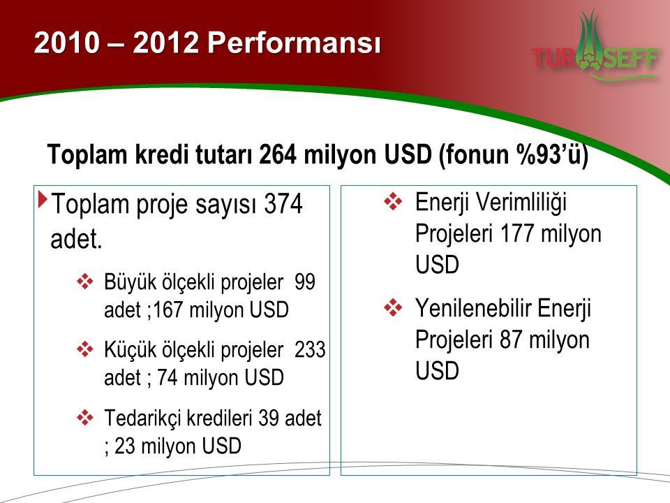Toplam kredi tutarı 264 milyon USD (fonun %93'ü) ‣ Toplam proje sayısı 374 adet.