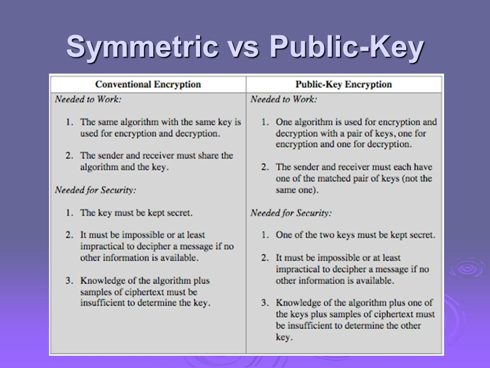 Symmetric vs Public-Key
