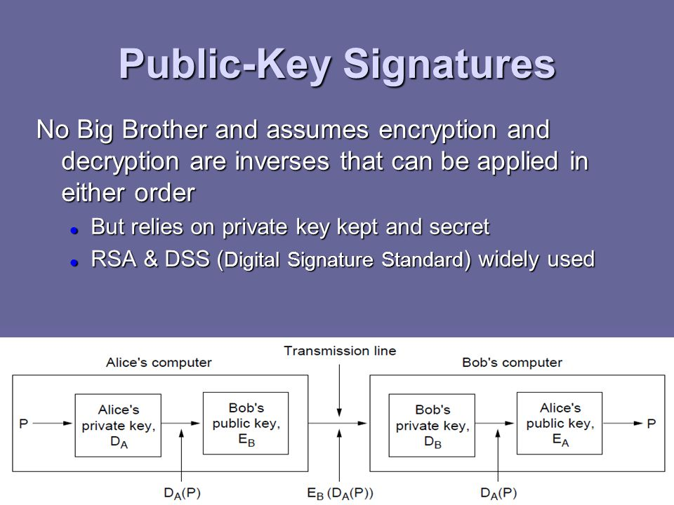 Public-Key Signatures CN5E by Tanenbaum & Wetherall, © Pearson Education- Prentice Hall and D. Wetherall, 2011 No Big Brother and assumes encryption a