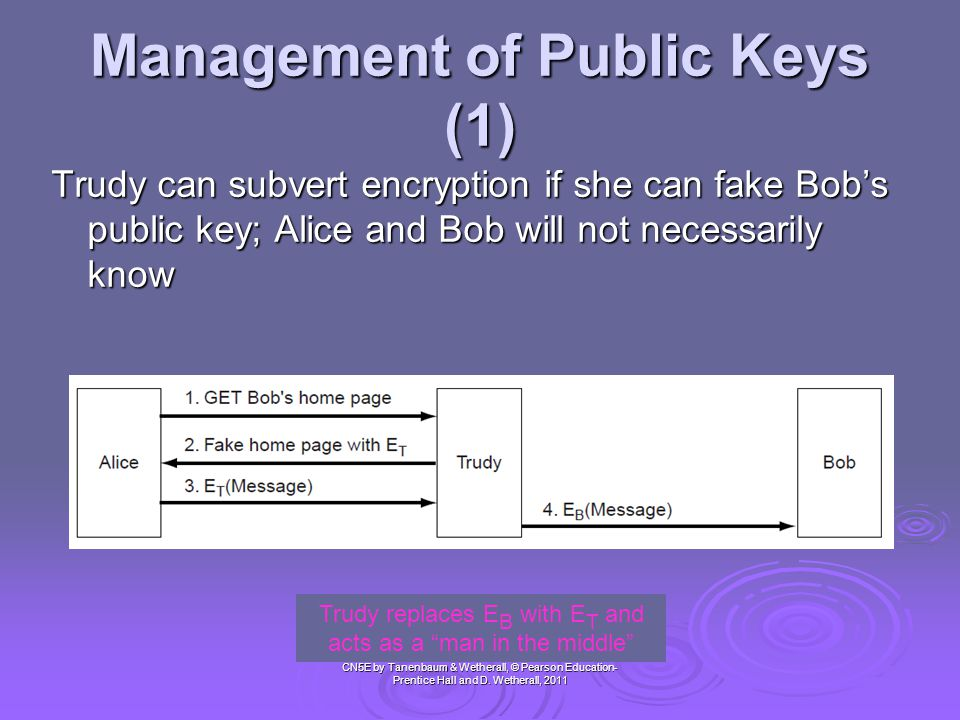 Management of Public Keys (1) CN5E by Tanenbaum & Wetherall, © Pearson Education- Prentice Hall and D. Wetherall, 2011 Trudy can subvert encryption if