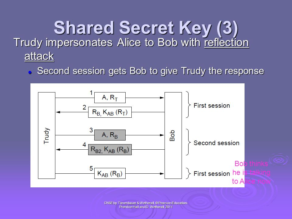 Shared Secret Key (3) CN5E by Tanenbaum & Wetherall, © Pearson Education- Prentice Hall and D. Wetherall, 2011 Trudy impersonates Alice to Bob with re
