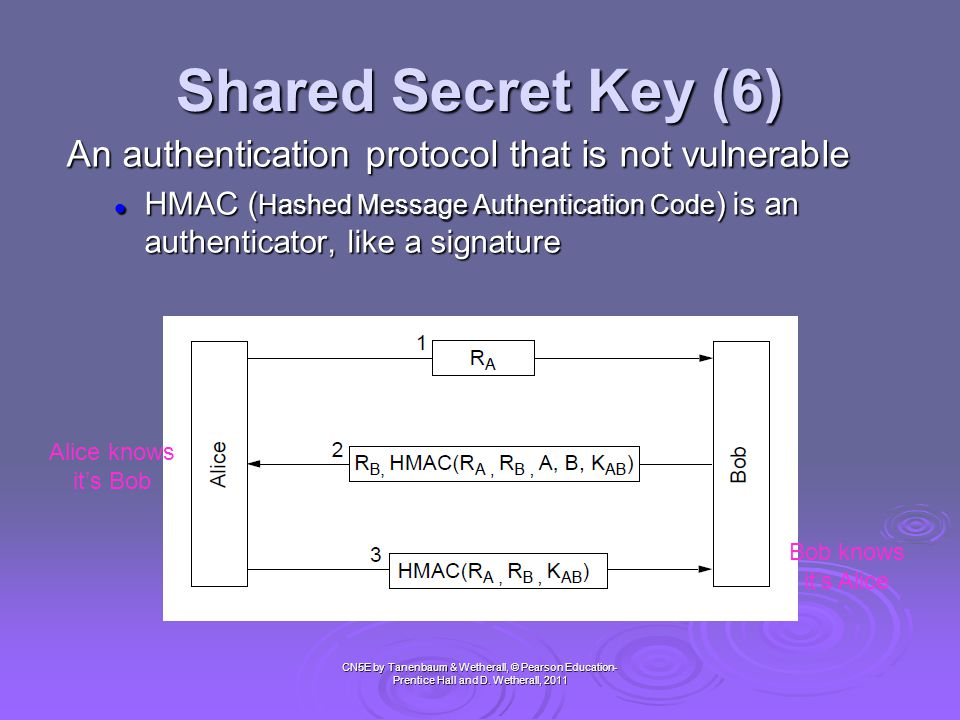 Shared Secret Key (6) CN5E by Tanenbaum & Wetherall, © Pearson Education- Prentice Hall and D. Wetherall, 2011 An authentication protocol that is not