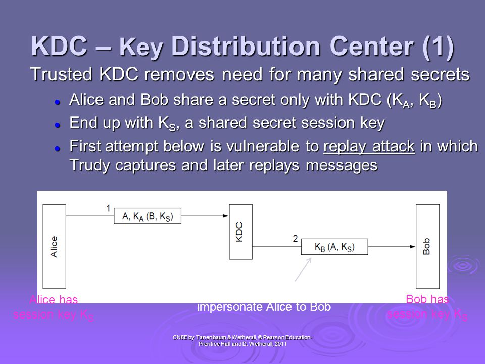 KDC – Key Distribution Center (1) CN5E by Tanenbaum & Wetherall, © Pearson Education- Prentice Hall and D. Wetherall, 2011 Trusted KDC removes need fo