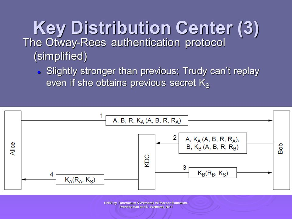 Key Distribution Center (3) CN5E by Tanenbaum & Wetherall, © Pearson Education- Prentice Hall and D. Wetherall, 2011 The Otway-Rees authentication pro