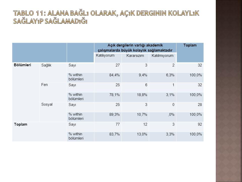 Açık dergilerin varlığı akademik çalışmalarda büyük kolaylık sağlamaktadır Toplam Katılıyorum KararsızımKatılmıyorum Bölümleri SağlıkSayı273232 % with