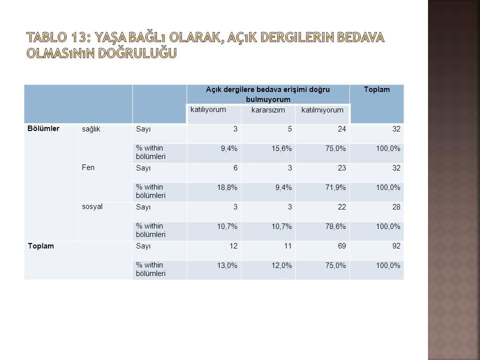 Açık dergilere bedava erişimi doğru bulmuyorum Toplam katılıyorum kararsızımkatılmıyorum Bölümler sağlıkSayı352432 % within bölümleri 9,4%15,6%75,0%10