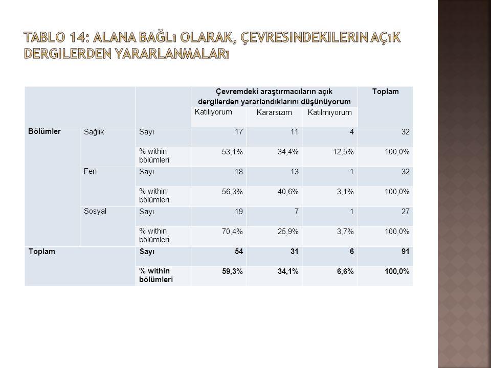 Çevremdeki araştırmacıların açık dergilerden yararlandıklarını düşünüyorum Toplam Katılıyorum KararsızımKatılmıyorum Bölümler SağlıkSayı1711432 % with