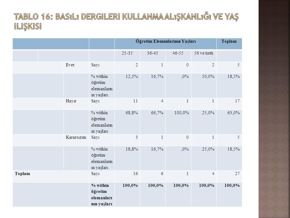 Öğretim Elemanlarının YaşlarıToplam 25-3536-4546-5556 ve üstü EvetSayı21025 % within öğretim elemanların ın yaşları 12,5%16,7%,0%50,0%18,5% HayırSayı1