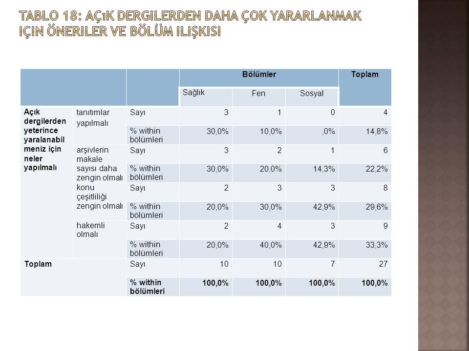 BölümlerToplam Sağlık FenSosyal Açık dergilerden yeterince yaralanabil meniz için neler yapılmalı tanıtımlar yapılmalı Sayı3104 % within bölümleri 30,