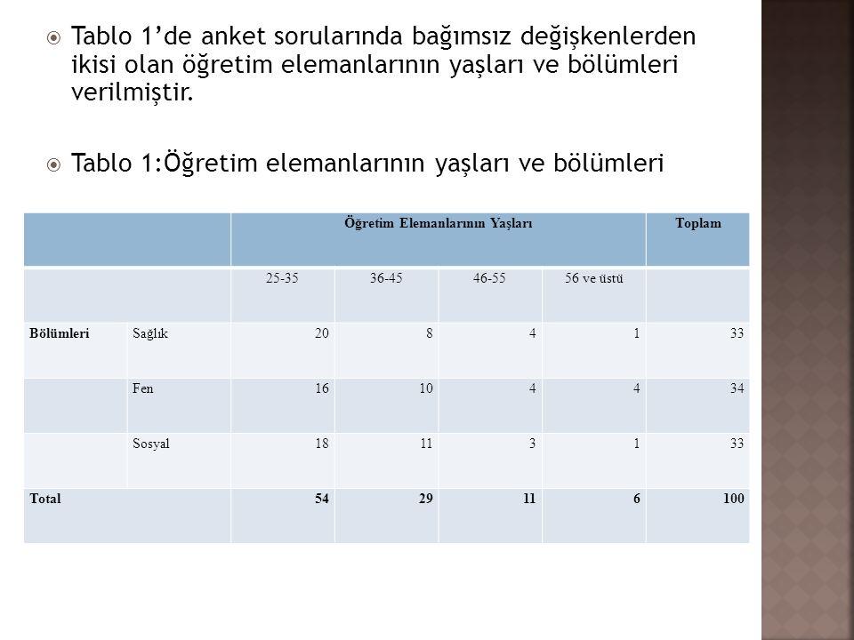  Tablo 1'de anket sorularında bağımsız değişkenlerden ikisi olan öğretim elemanlarının yaşları ve bölümleri verilmiştir.  Tablo 1:Öğretim elemanları