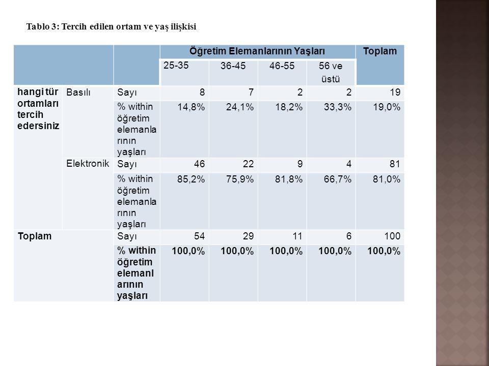 Öğretim Elemanlarının YaşlarıToplam 25-35 36-4546-55 56 ve üstü hangi tür ortamları tercih edersiniz BasılıSayı872219 % within öğretim elemanla rının