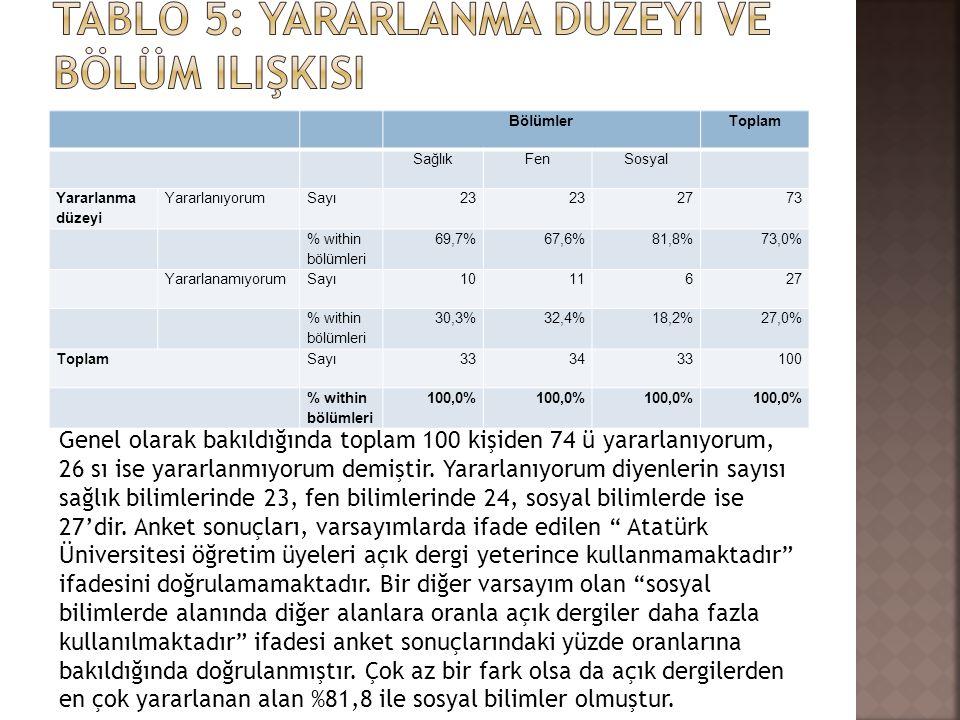 BölümlerToplam SağlıkFenSosyal Yararlanma düzeyi YararlanıyorumSayı23 2773 % within bölümleri 69,7%67,6%81,8%73,0% YararlanamıyorumSayı1011627 % withi