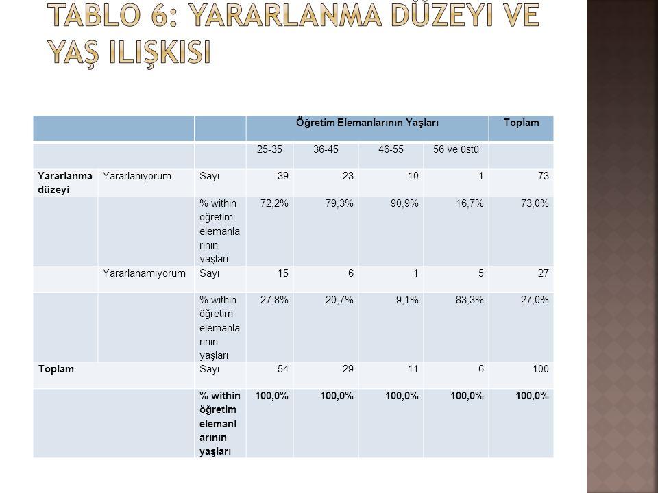 Öğretim Elemanlarının YaşlarıToplam 25-3536-4546-5556 ve üstü Yararlanma düzeyi YararlanıyorumSayı392310173 % within öğretim elemanla rının yaşları 72
