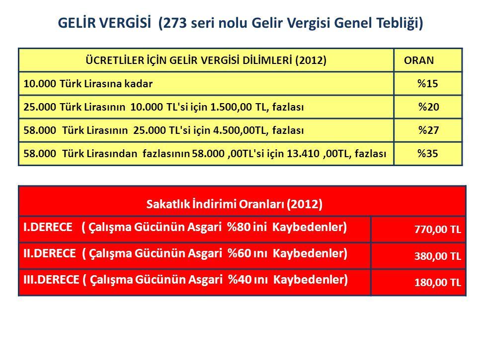 GELİR VERGİSİ (273 seri nolu Gelir Vergisi Genel Tebliği) ÜCRETLİLER İÇİN GELİR VERGİSİ DİLİMLERİ (2012) ORAN 10.000 Türk Lirasına kadar%15 25.000 Tür
