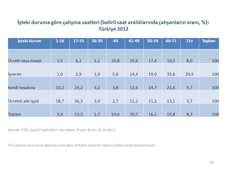 İşteki duruma göre çalışma saatleri (belirli saat aralıklarında çalışanların oranı, %): Türkiye 2012 İşteki durum1-1617-3536-394041-4950-5960-7172+Toplam Ücretli veya maaşlı1,56,21,120,825,617,419,58,0100 İşveren1,02,91,05,614,419,035,620,5100 Kendi hesabına10,224,23,23,812,614,721,69,7100 Ücretsiz aile işçisi18,736,33,02,711,2 13,13,7100 Toplam5,413,31,714,620,716,119,88,3100 Kaynak: TÜİK, İşgücü İstatistikleri Veritabanı, Erişim Tarihi: 25.10.2013.