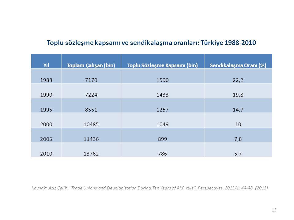 Toplu sözleşme kapsamı ve sendikalaşma oranları: Türkiye 1988-2010 YılToplam Çalışan (bin)Toplu Sözleşme Kapsamı (bin)Sendikalaşma Oranı (%) 19887170159022,2 19907224143319,8 19958551125714,7 200010485104910 2005114368997,8 2010137627865,7 Kaynak: Aziz Çelik, Trade Unions and Deunionization During Ten Years of AKP rule , Perspectives, 2013/1, 44-48, (2013) 13