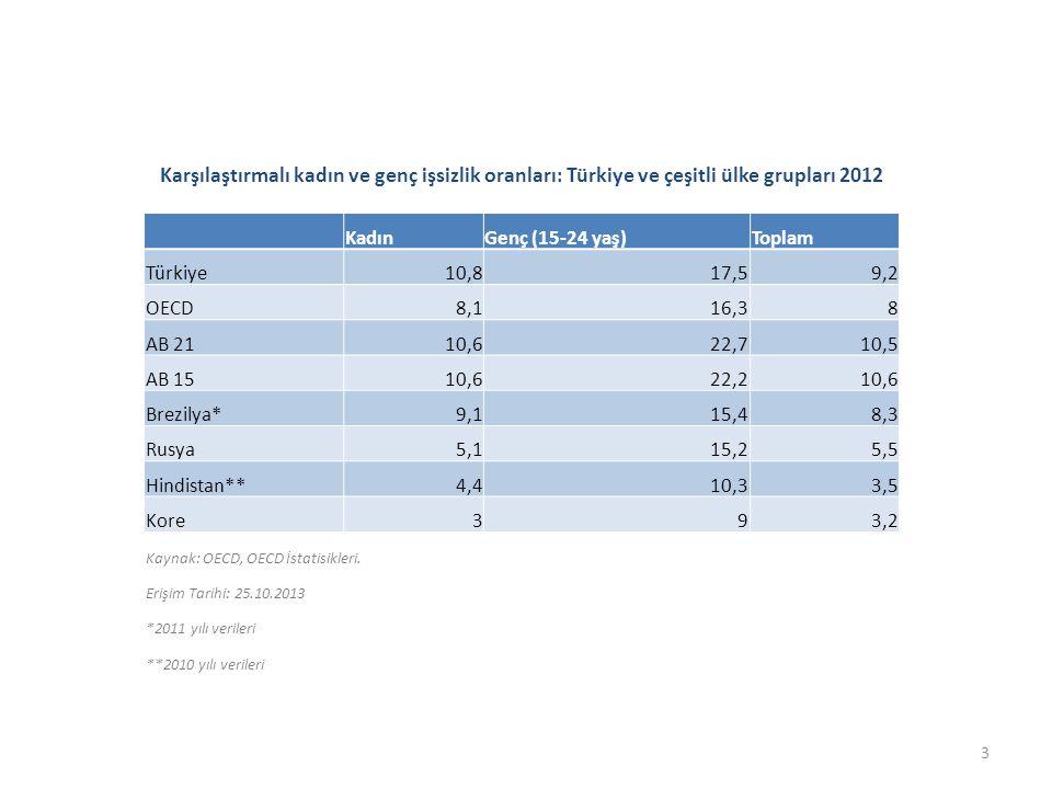 Eğitim ve çalışma hayatında yer almayan gençlerin yaş grubuna oranı: Türkiye ve diğer ülkeler 2010 (15-24 yaş, %) ÜlkeKadınErkekToplamÜlkeKadınErkekToplam Kıbrıs63,863,263,5Yunanistan17,112,214,7 Maldivler77,432,956,4Kanada13,514,614,1 Türkiye44,818,131,2Slovakya14,413,814,1 Belize30,325,527,9Litvanya12,215,213,7 Endonezya32,918,525,7Mali15,810,713,5 Filipinler31,918,725,2Birleşik Krallık14,611,513 Kolombiya33,314,523,9Fransa12,2 Uruguay27,718,423Şili17,46,711,8 Bulgaristan2320,721,8Portekiz12,710,411,5 Belçika22,12121,5Polonya11,110,510,8 Sırbistan19,422,821,2Çek Cumhuriyeti10,57,79 Arjantin25,715,320,4Dominik Cumhuriyeti10,37,89 İtalya2019,619,8Avusturya8,78,58,6 Paraguay28,910,719,5Bermuda6,19,27,6 Kosta Rika25,613,319,4Hong Kong, Çin6,67,37 Venezuela25,712,919,2İsviçre7,35,76,5 Singapur25,313,518,9Norveç5,57,46,3 Letonya17,919,318,6Makau, Çin5,56,96,2 Meksika30,26,318,4Lüksemburg4,75,85,2 İspanya17,118,918Almanya63,24,5 Ekvator248,415,9Benin4,82,23,5 Estonya13,916,115 Kaynak: Uluslararası Çalışma Örgütü, ILOSTAT.