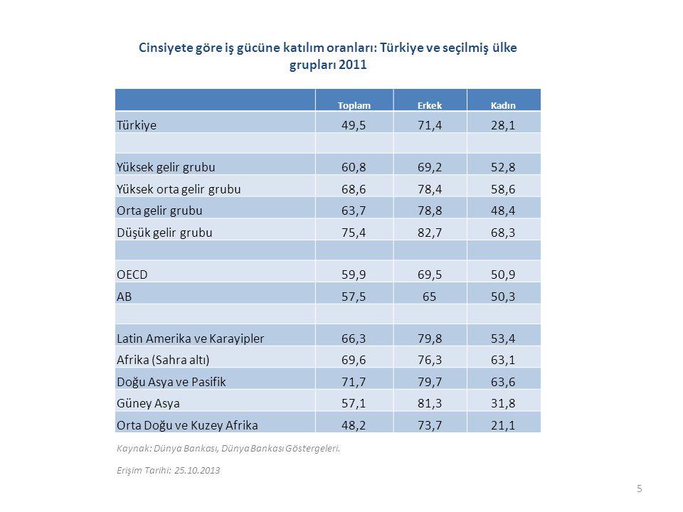 İşteki duruma göre istihdam (toplam istihdam içindeki %): Türkiye 2012 İşteki durum % Ücretli veya yevmiyeli 62,9 İşveren 5,0 Kendi hesabına 18,9 Ücretsiz aile işçisi 13,2 Kırılgan istihdam*32,1 Kaynak: TÜİK, Hanehalkı İşgücü Anketi Sonuçları.