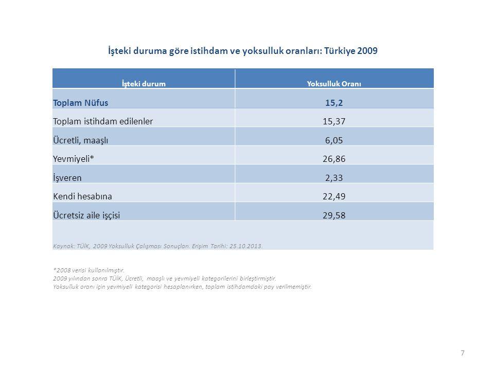 İşteki duruma göre istihdam ve yoksulluk oranları: Türkiye 2009 İşteki durumYoksulluk Oranı Toplam Nüfus15,2 Toplam istihdam edilenler15,37 Ücretli, maaşlı6,05 Yevmiyeli*26,86 İşveren2,33 Kendi hesabına22,49 Ücretsiz aile işçisi29,58 Kaynak: TÜİK, 2009 Yoksulluk Çalışması Sonuçları.