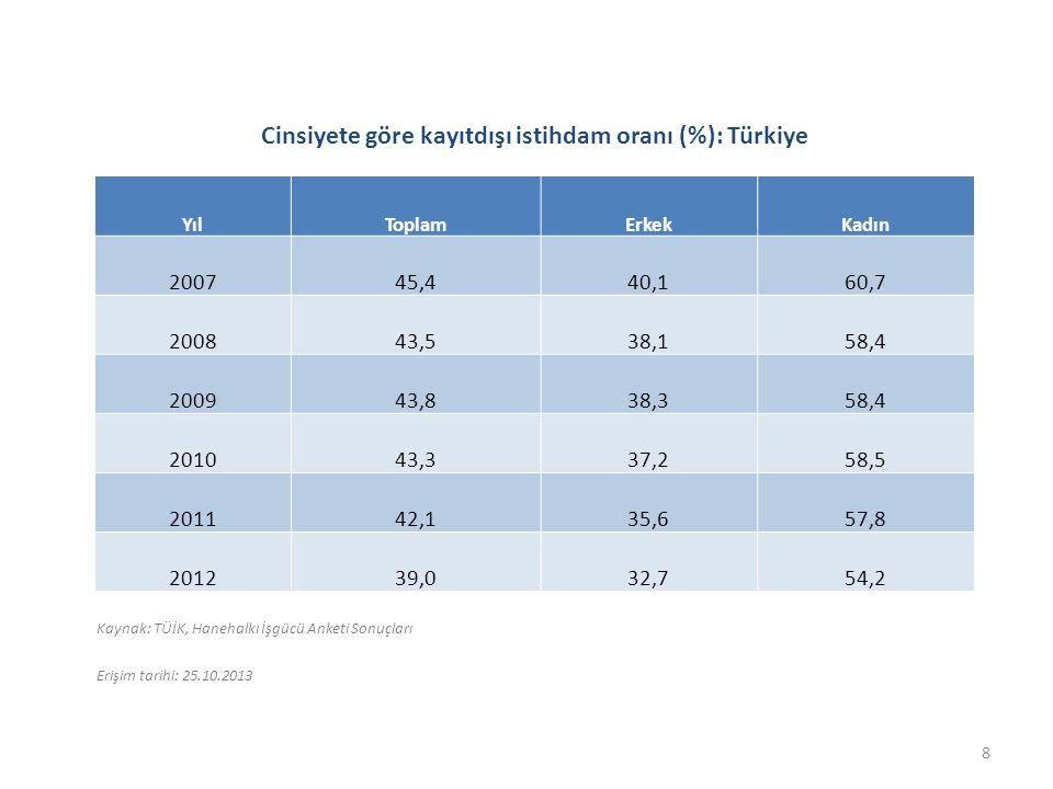 Karşılaştırmalı haftalık ortalama çalışma saatleri: Türkiye ve diğer ülkeler 2010 Ülke2010 Ülke2010 Danimarka35,3Hırvatistan39,4 Birleşik Krallık35,6İzlanda39,5 Almanya35,8Romanya39,6 İsveç36,3Slovakya39,6 Finlandiya36,8Macaristan39,8 Avusturya37Şili40 Fransa37,2Endonezya40,1 İsviçre37,3Polonya40,5 Belçika37,4Bulgaristan40,6 İtalya37,5Çek Cumhuriyeti40,7 İspanya38Uruguay41 Rusya38Sri Lanka41,2 Lüksemburg38,1Yunanistan41,4 Malta38,7Filipinler41,7 Portekiz38,7Bermuda41,8 Estonya38,9Makedonya41,8 İsrail39Peru44 Kıbrıs39,1Paraguay45,2 Letonya39,1Hong Kong, Çin46 Panama39,1Makau, Çin47 Slovenya39,1Malezya47,1 Litvanya39,2Türkiye47,7 Kaynak: Uluslararası Çalışma Örgütü, ILOSTAT, Erişim Tarihi: 25.10.2013.