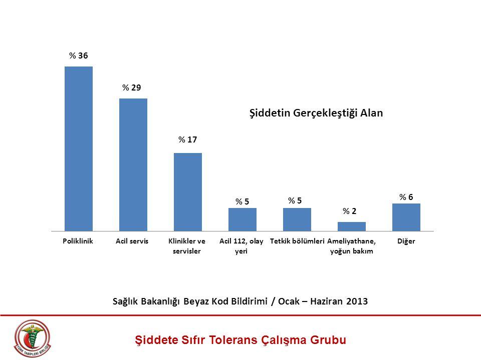 Şiddete Sıfır Tolerans Çalışma Grubu Sağlık Bakanlığı Beyaz Kod Bildirimi / Ocak – Haziran 2013