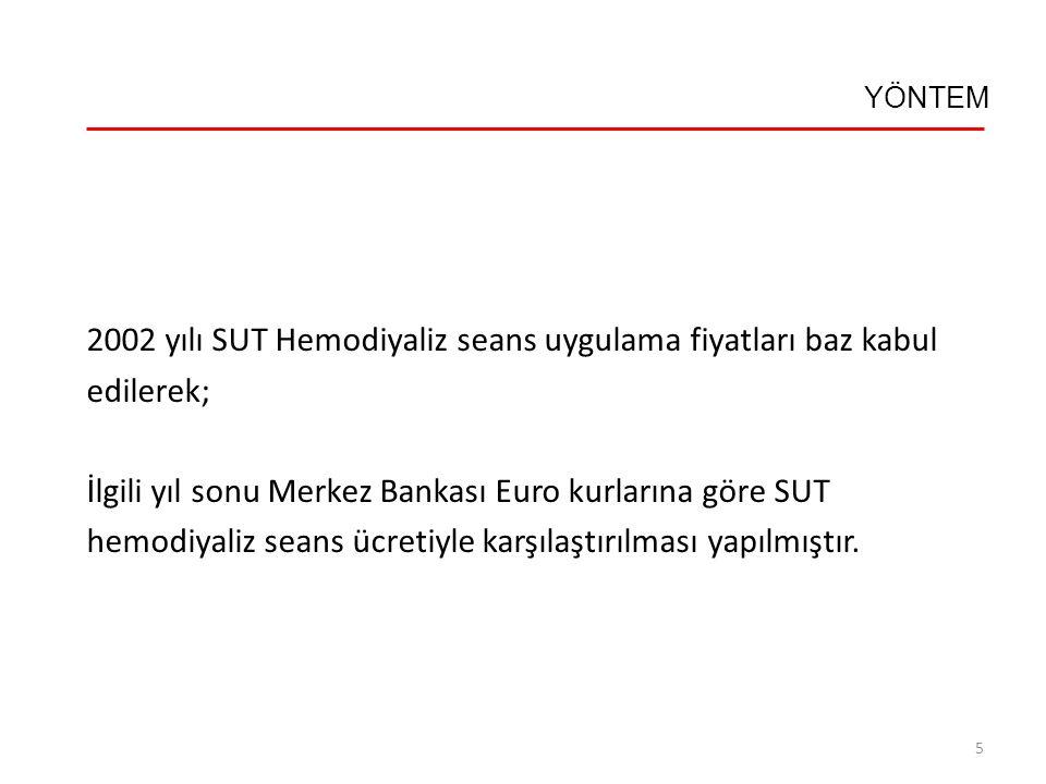 YÖNTEM 2002 yılı SUT Hemodiyaliz seans uygulama fiyatları baz kabul edilerek; İlgili yıl sonu Merkez Bankası Euro kurlarına göre SUT hemodiyaliz seans