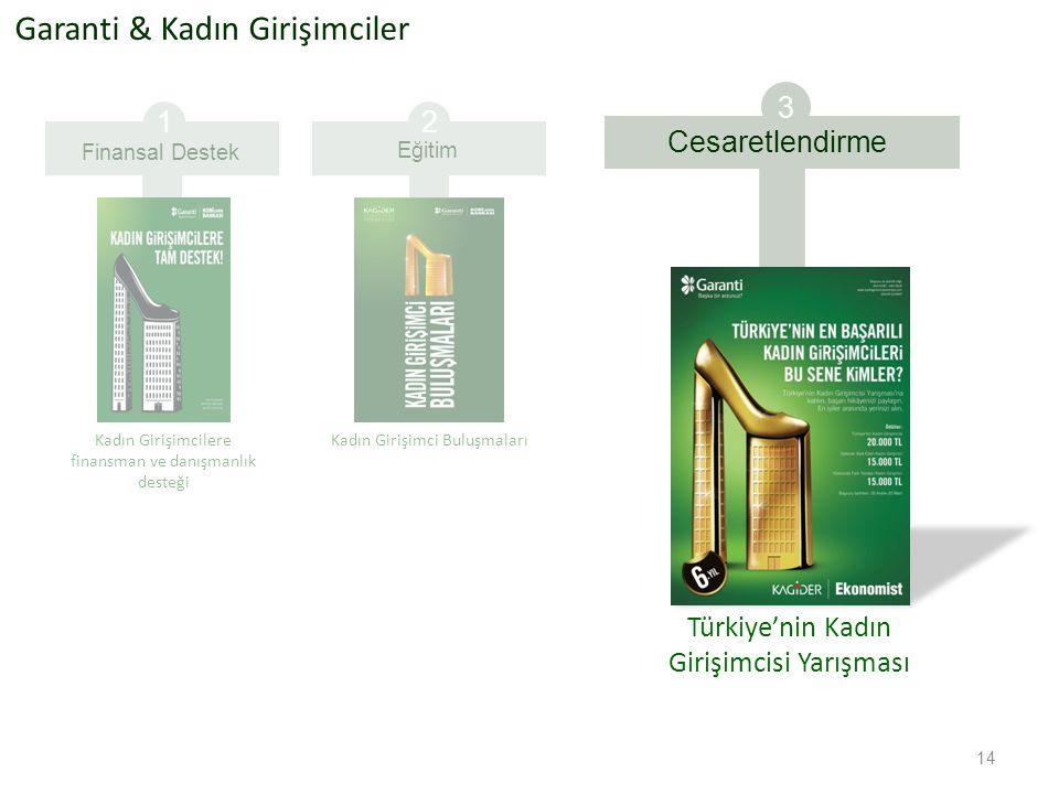 Garanti & Kadın Girişimciler 2 Eğitim Kadın Girişimci Buluşmaları Türkiye'nin Kadın Girişimcisi Yarışması 3 Cesaretlendirme 14 Finansal Destek 1 Kadın