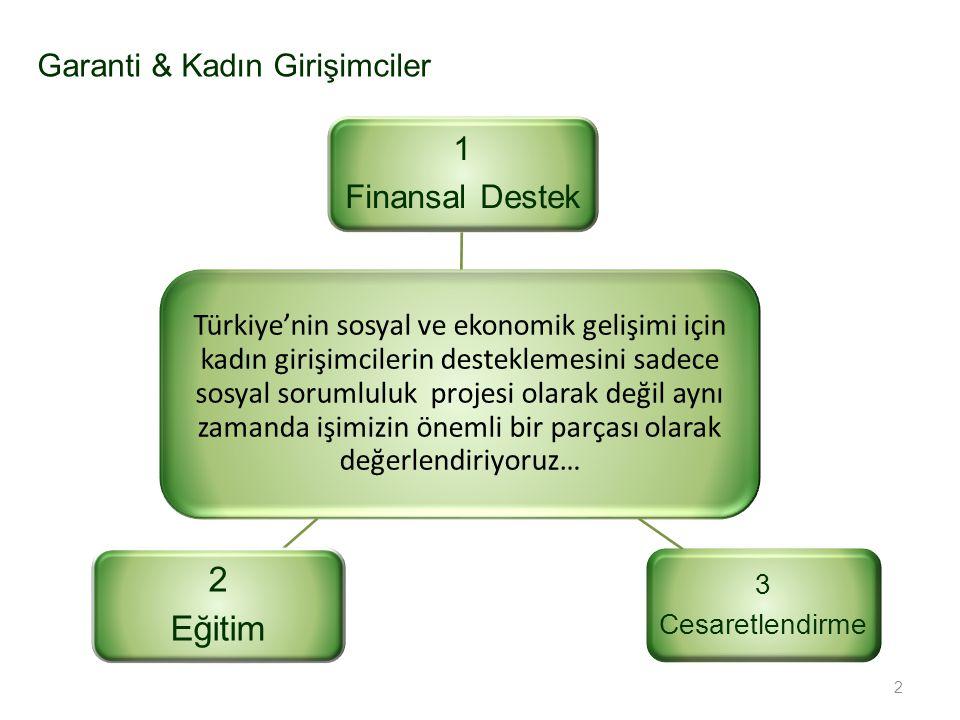 2 Türkiye'nin sosyal ve ekonomik gelişimi için kadın girişimcilerin desteklemesini sadece sosyal sorumluluk projesi olarak değil aynı zamanda işimizin