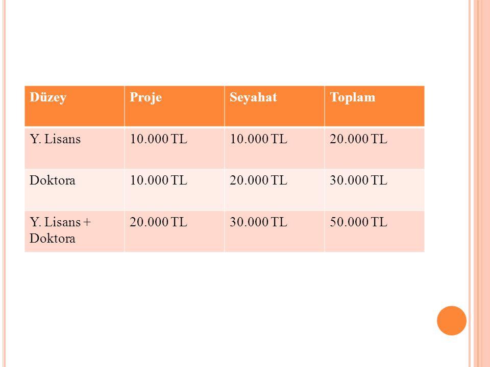 DüzeyProjeSeyahatToplam Y. Lisans10.000 TL 20.000 TL Doktora10.000 TL20.000 TL30.000 TL Y. Lisans + Doktora 20.000 TL30.000 TL50.000 TL