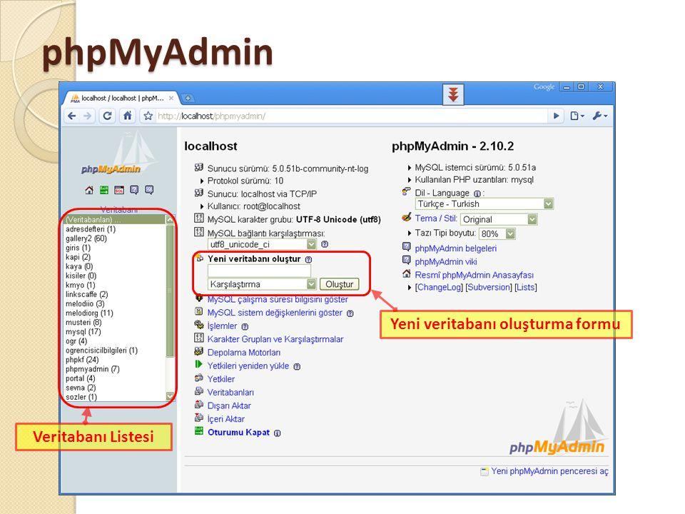 phpMyAdmin Veritabanı Listesi Yeni veritabanı oluşturma formu