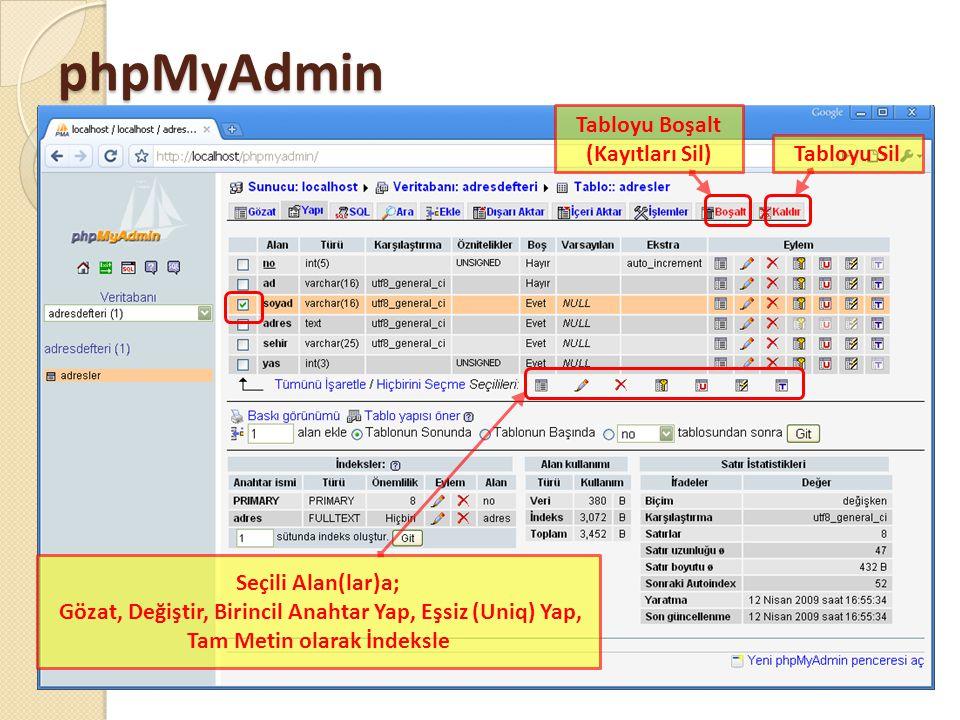 phpMyAdmin Tabloyu Boşalt (Kayıtları Sil) Tabloyu Sil Seçili Alan(lar)a; Gözat, Değiştir, Birincil Anahtar Yap, Eşsiz (Uniq) Yap, Tam Metin olarak İndeksle