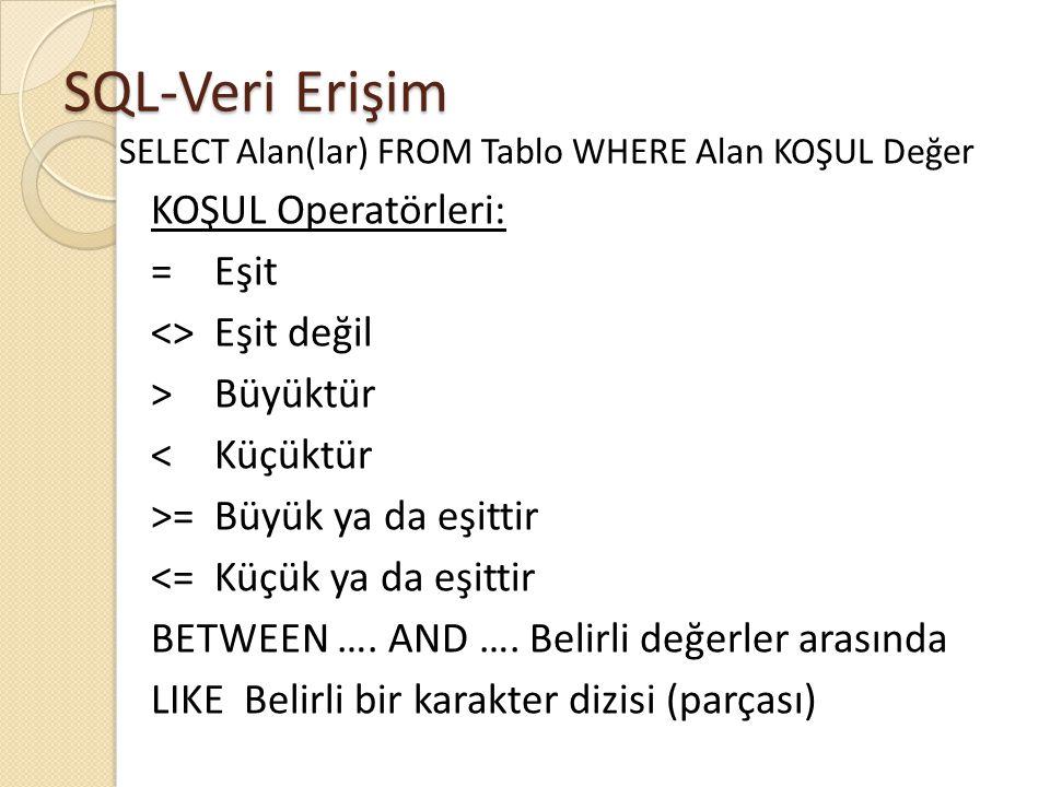 SQL-Veri Erişim SELECT Alan(lar) FROM Tablo WHERE Alan KOŞUL Değer KOŞUL Operatörleri: =Eşit <>Eşit değil >Büyüktür <Küçüktür >=Büyük ya da eşittir <=Küçük ya da eşittir BETWEEN ….